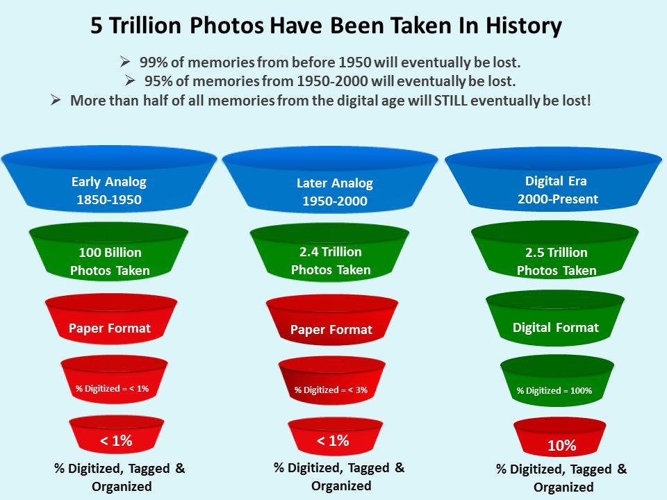 memory fortress photo scanning osbon